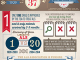 Lou Gehrig & ALS Research Infographic