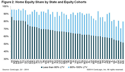 Figure 2: Home Equity Share by State and Equity Cohorts