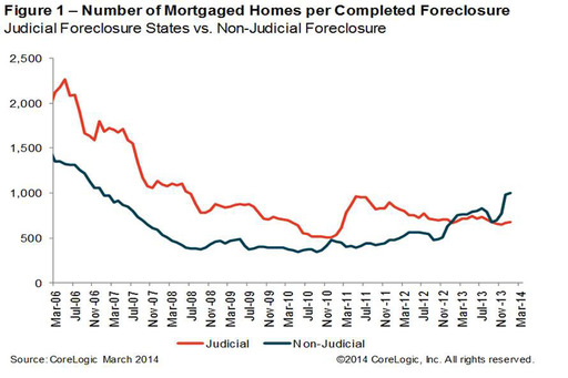 Figure 1: Number of Mortgaged Homes per Completed Foreclosure