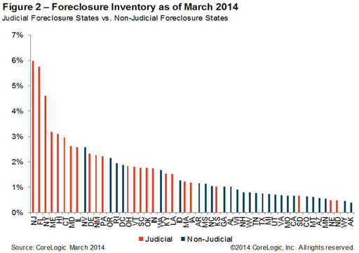 Figure 2: Foreclosure Inventory as of March 2014