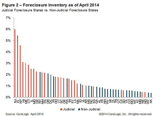 Figure 2: Foreclosure Inventory as of April 2014