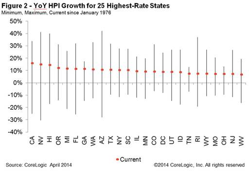 Figure 2: YoY HPI Growth for 25 Highest Rate States: Min, Max, Current Since January 1976