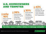 Recent research highlights homeowner sentiment around termites