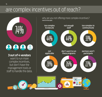 Are complex incentives out of reach?