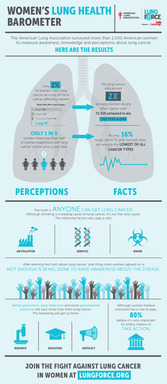Women's Lung Health Barometer Infographic