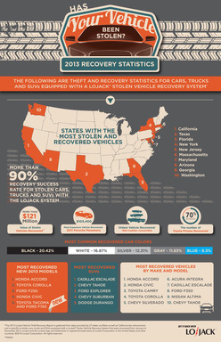 LoJack's 2013 Recovery Data Infographic