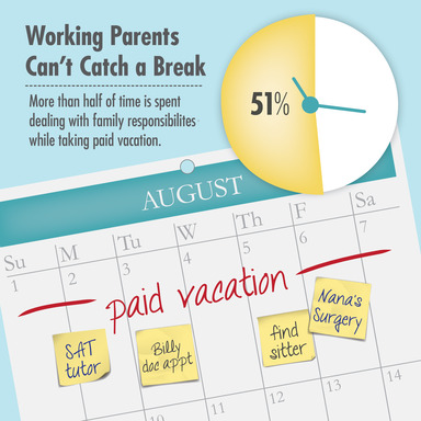 Working Parents Can't Catch a Break. More than half of time (51%) is spent dealing with family responsibilities while taking paid vacation.