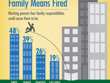 Family Means Fired. Working parents fear family responsibilities could cause them to be: fired (48%), denied a raise (39%), demoted (26%), or excluded from meetings (19%).