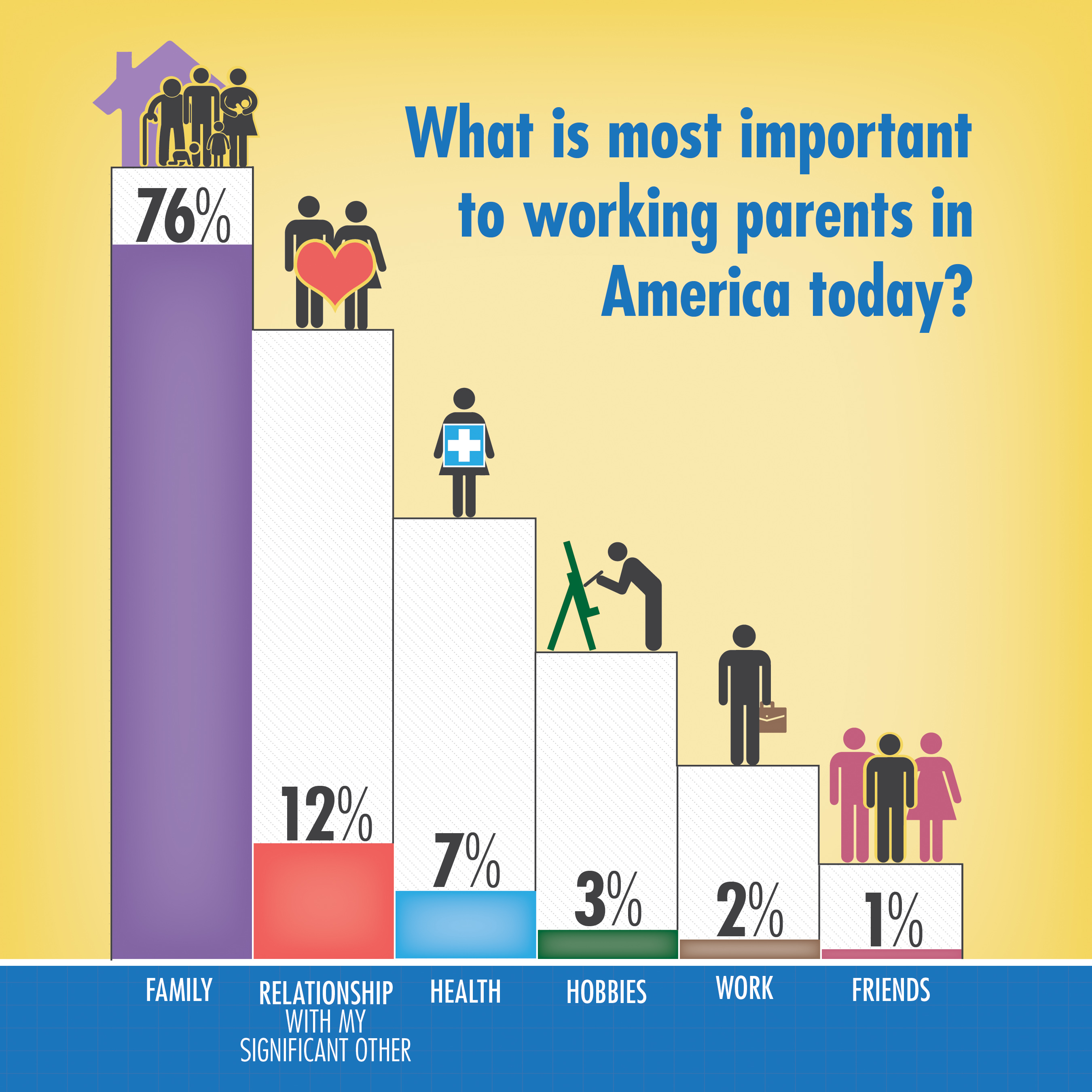 new study reveals working parents fear family responsibilities what is most important to working parents in america today