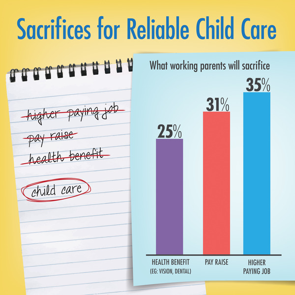 Sacrifices for Reliable Child Care.