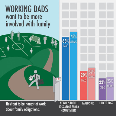 Working Dads want to be more involved with family.