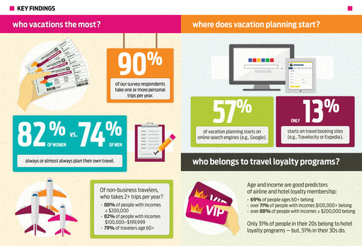 Who vacations most and where does vacation planning start?