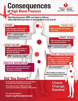 High Blood Pressure Infographic