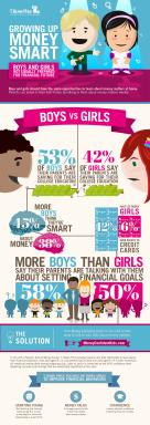Infographic: Boys and Girls Not Equally Prepared for Financial Future