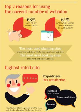 Online Travel Infographic Pt 4