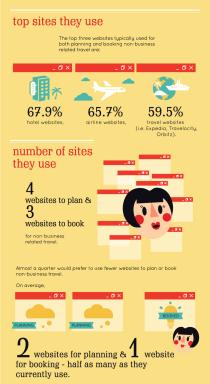 Online Travel Infographic Pt 3