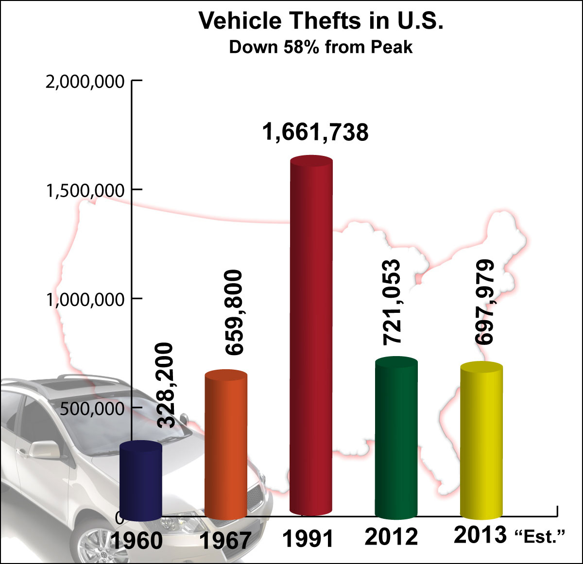 nicb celebrates 30 th anniversary of hot spots vehicle theft report. Black Bedroom Furniture Sets. Home Design Ideas