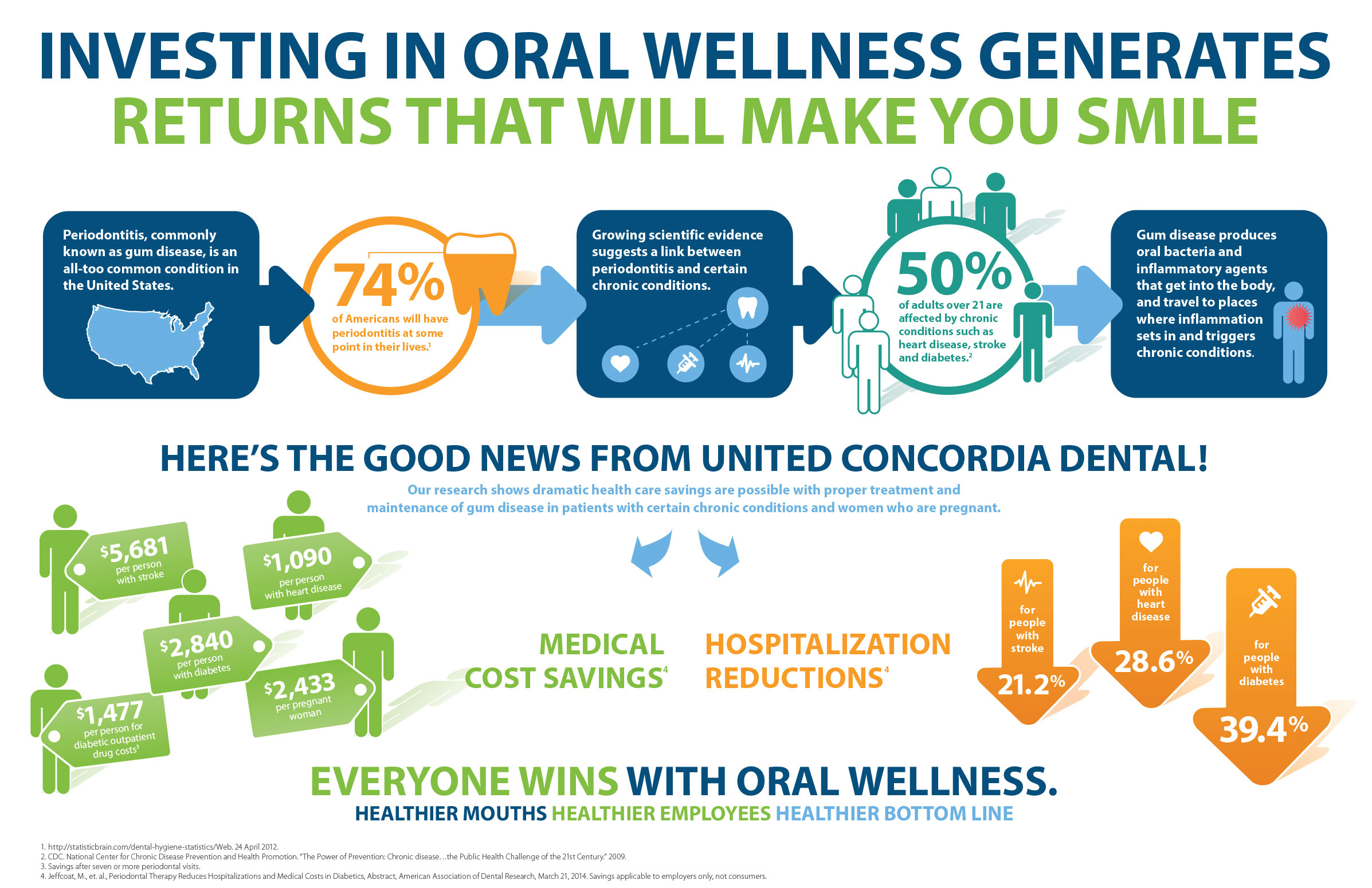 Latest oral health study findings show significant savings are possible when individuals with certain chronic conditions receive and maintain treatment for their gum disease.