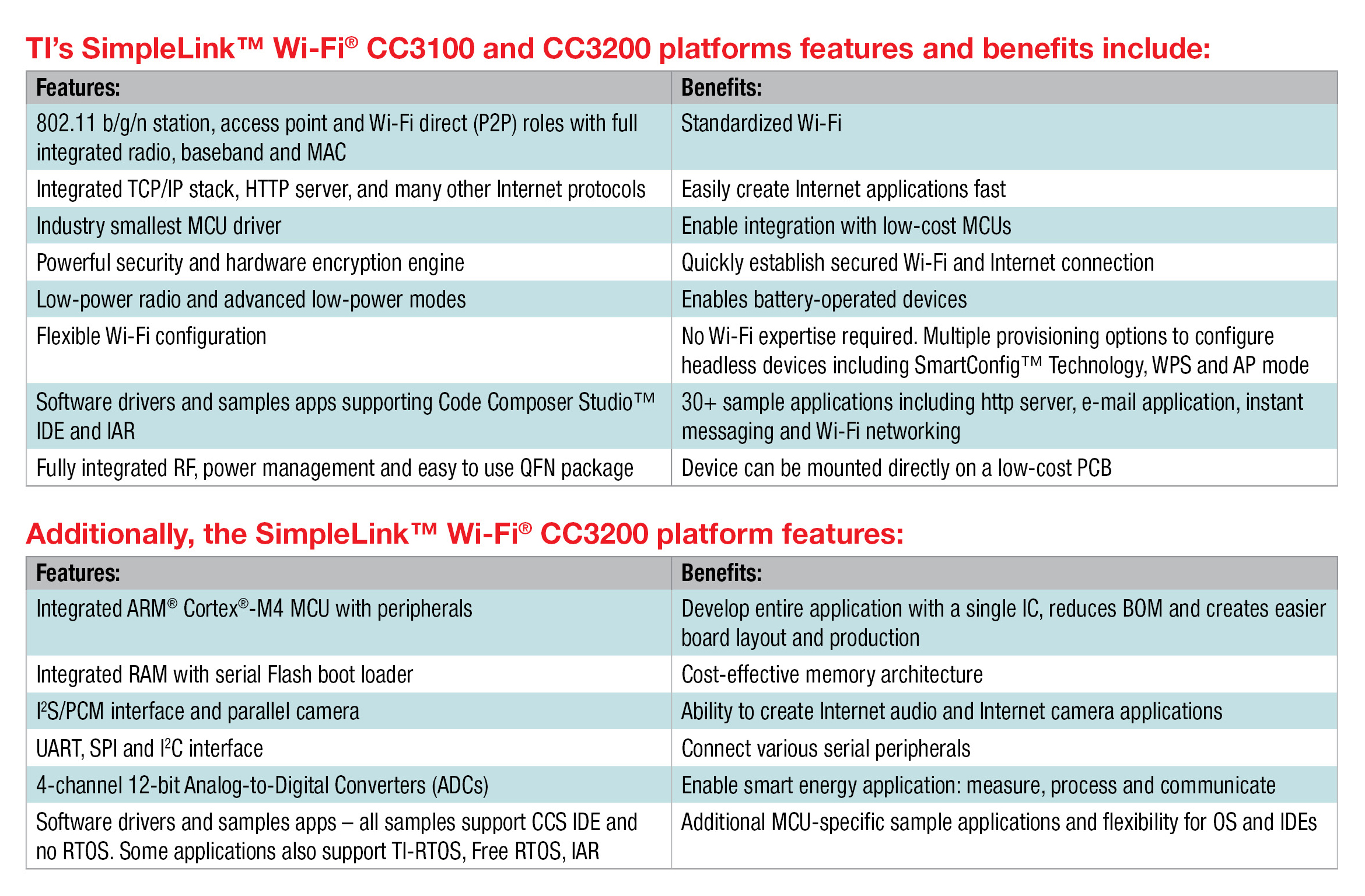Features and benefits of TI's SimpleLink Wi-Fi CC3100 and CC3200 platforms