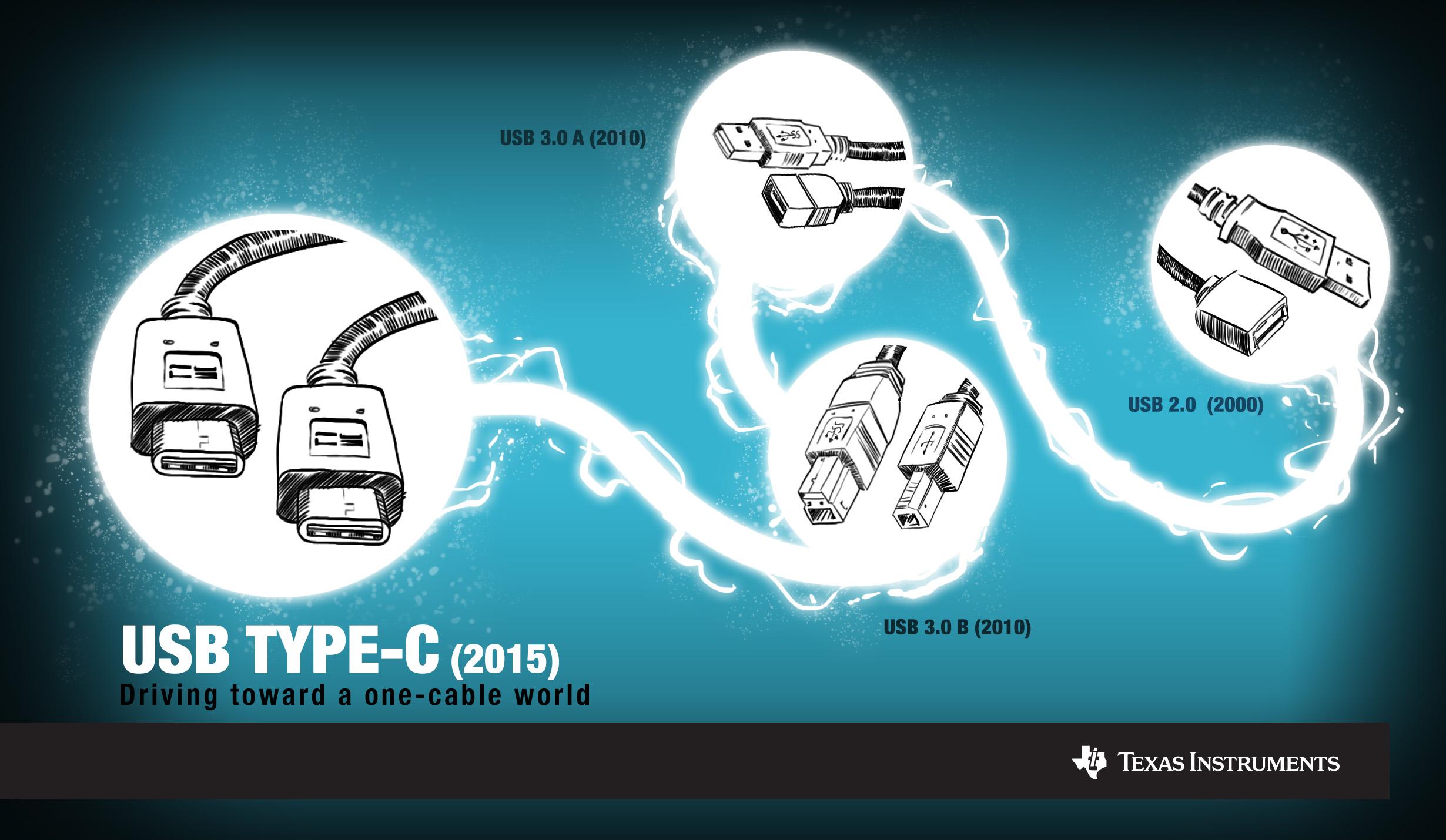 USB infographic