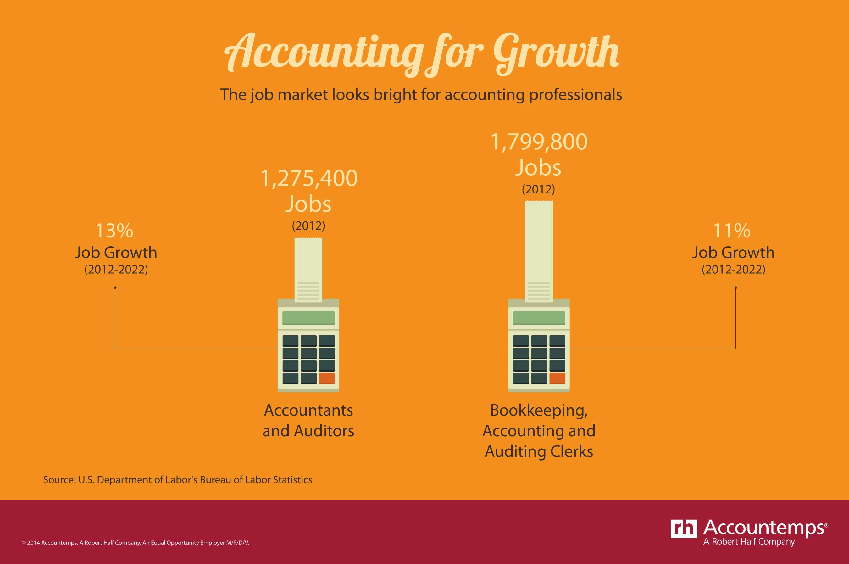 5 big reasons to smile on international accounting day november 10