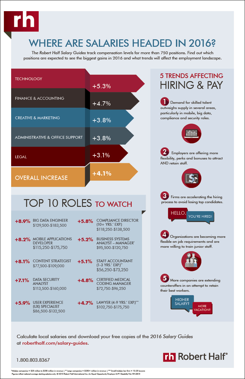 Robert Half 2016 Salary Guides Infographic