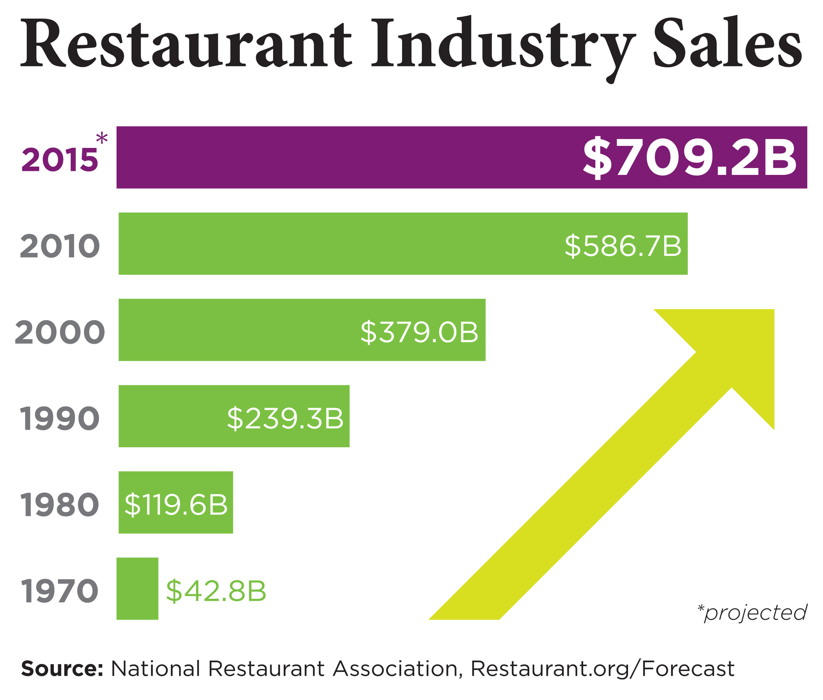 Restaurant Industry Enters 6th Consecutive Year Of Growth Will Remain A Leader In Job Creation
