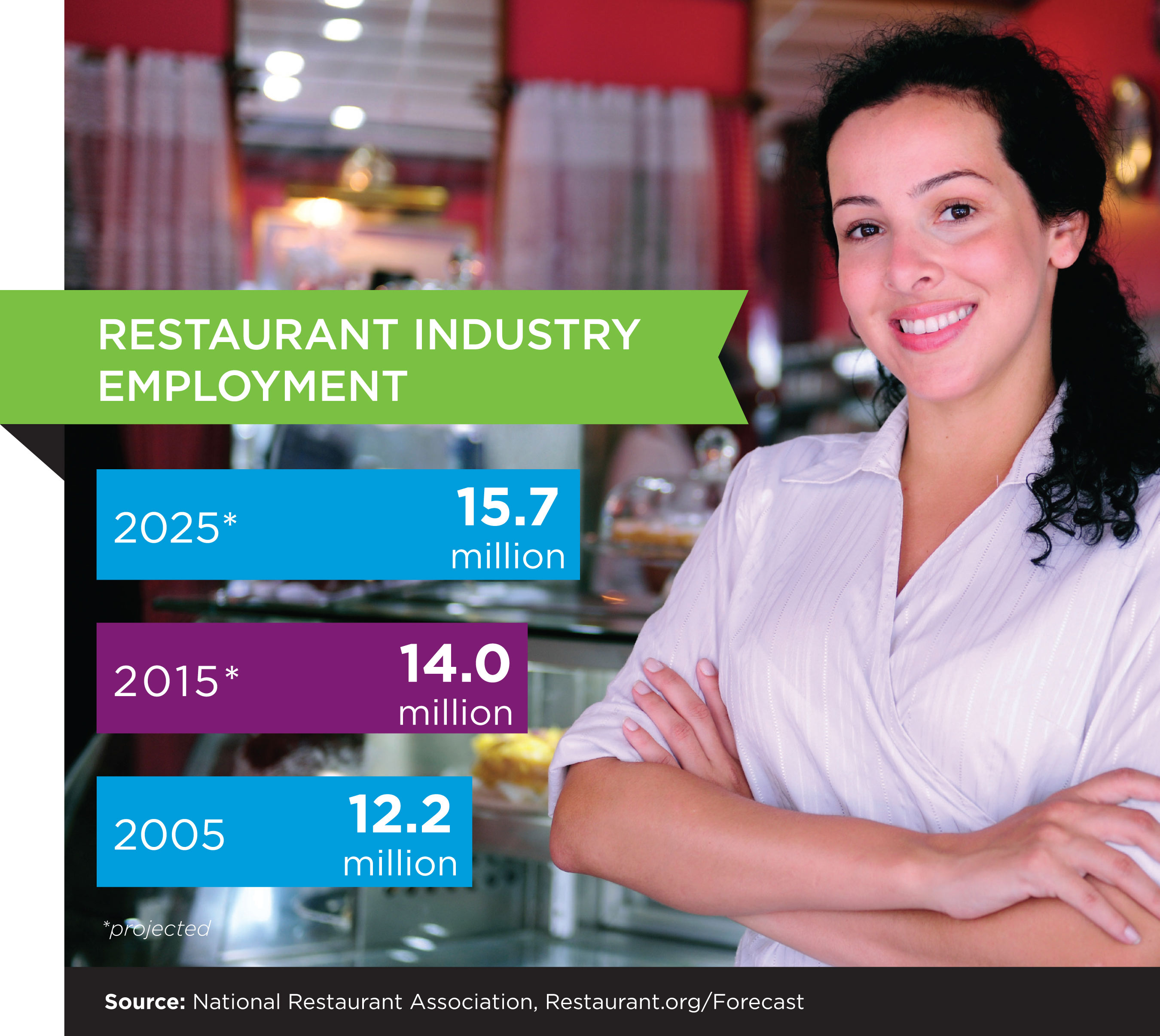 http://www.multivu.com/players/English/7077454-nra-restaurant-industry-forecast/gallery/image/fe2d95b1-3d38-4c63-9f18-3b565ada02ee.HR.jpg