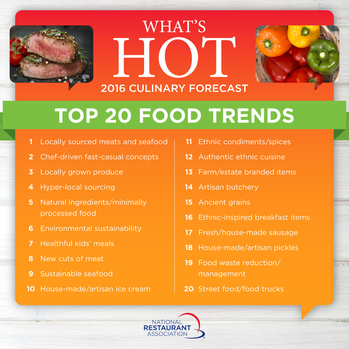What's Hot 2016 Culinary Forecast: Top 20 Food Trends