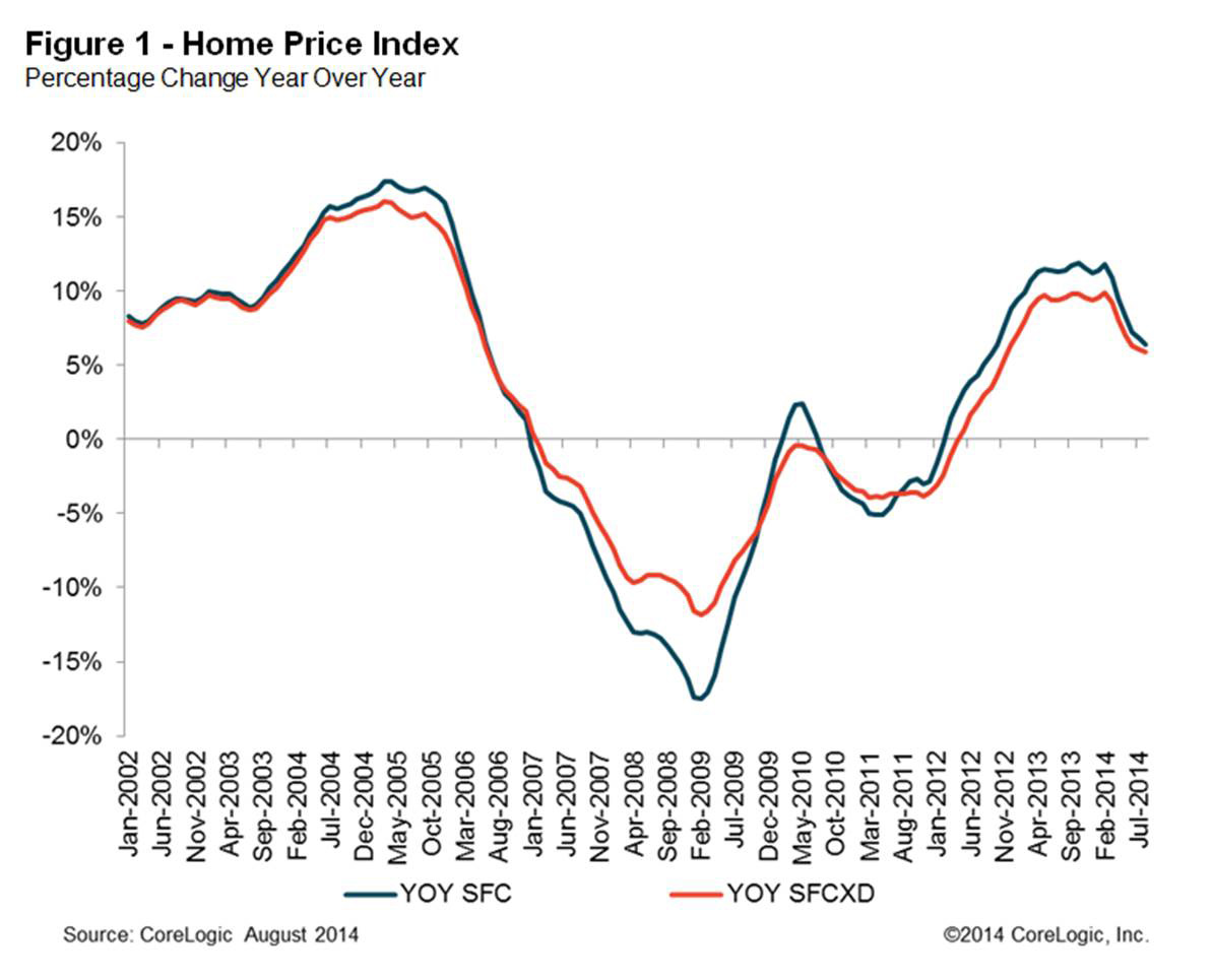 Figure 1: Home Price Index Percentage Change Year Over Year Corelogic  Reports Home Prices Rose