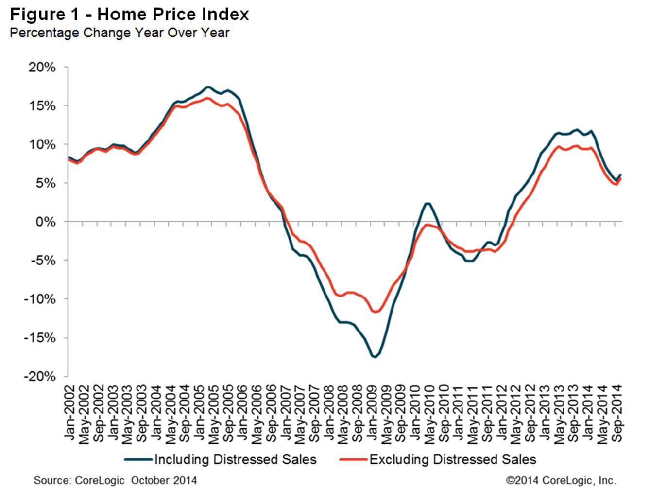 Home Price Index Percentage Change Year Over Year Corelogic Reports More  Than Half Of States At