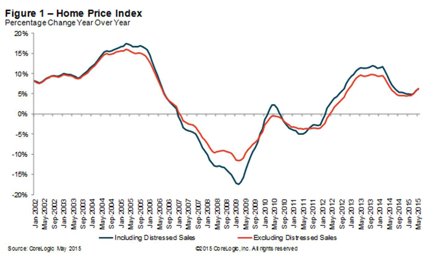 Figure 1: Home Price Index Percentage Change Year Over Year