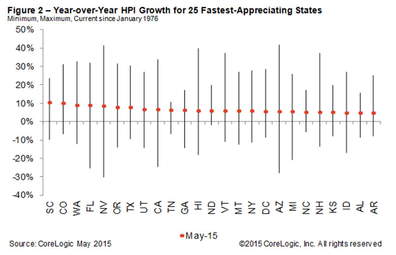 Figure 2: YoY HPI Growth for 25 Fastest-Appreciating States Min, Max, Current Since January 1976