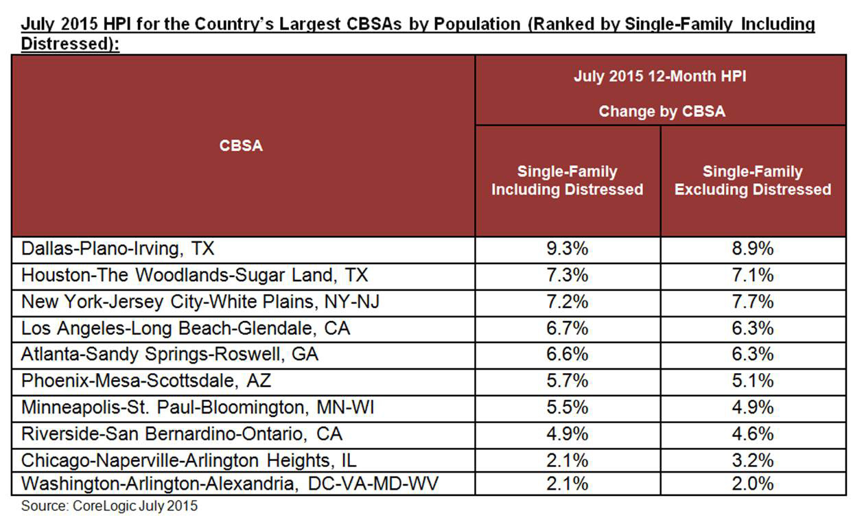 July HPI for the Country's Largest CBSAs by Population (Ranked by Single Family Including Distressed)