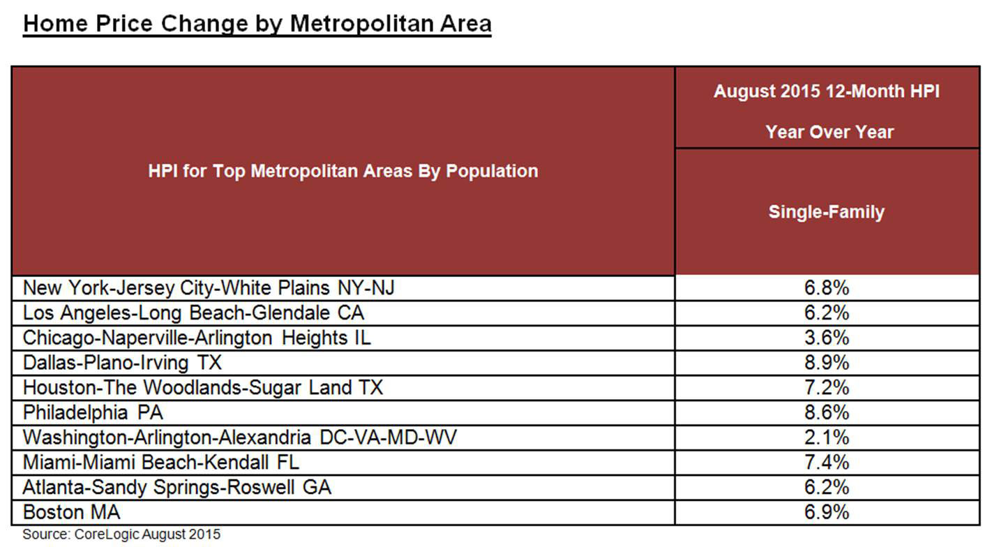 August Home Price Change by Top Metropolitan Area By Population