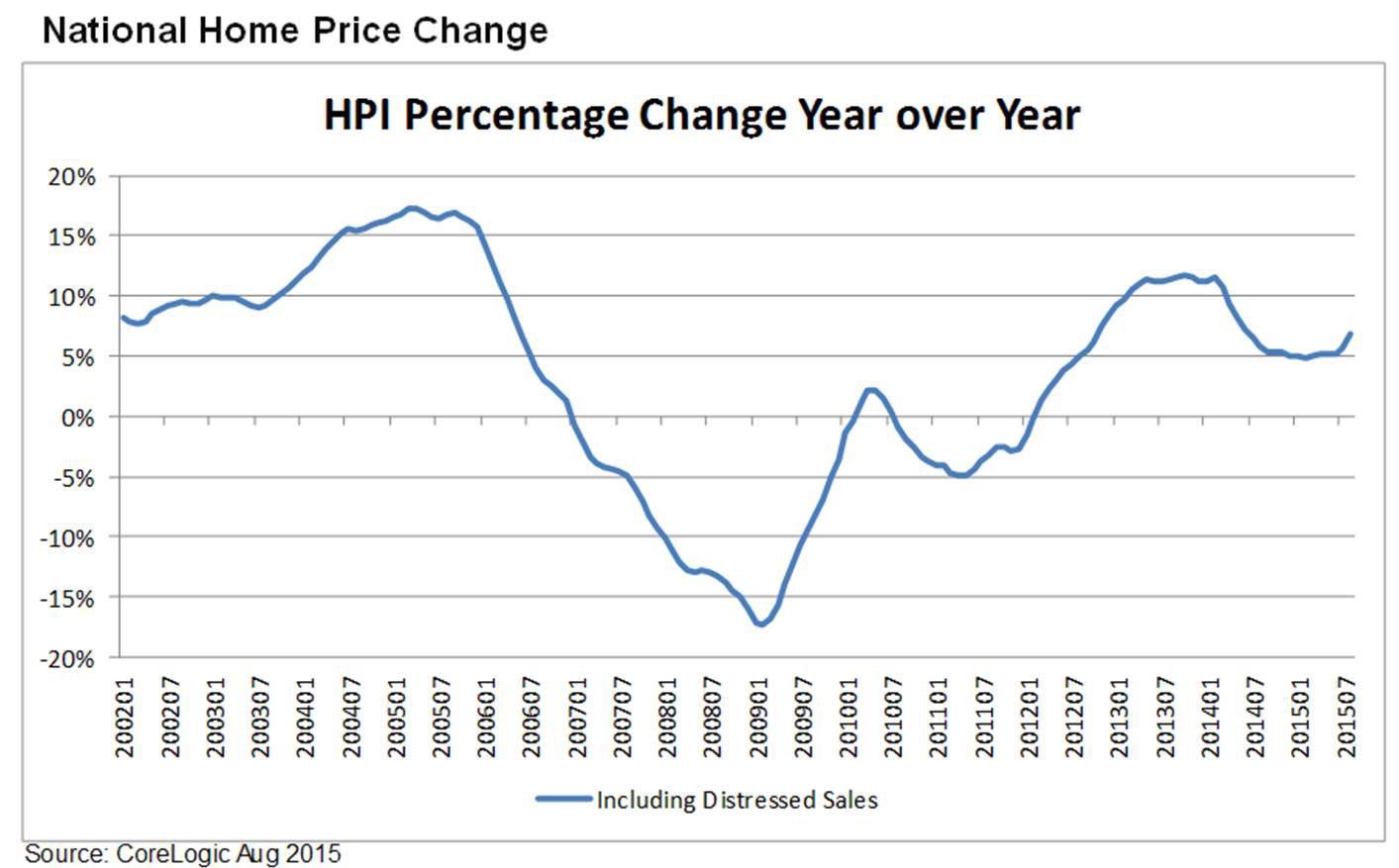 August National Home Price Change