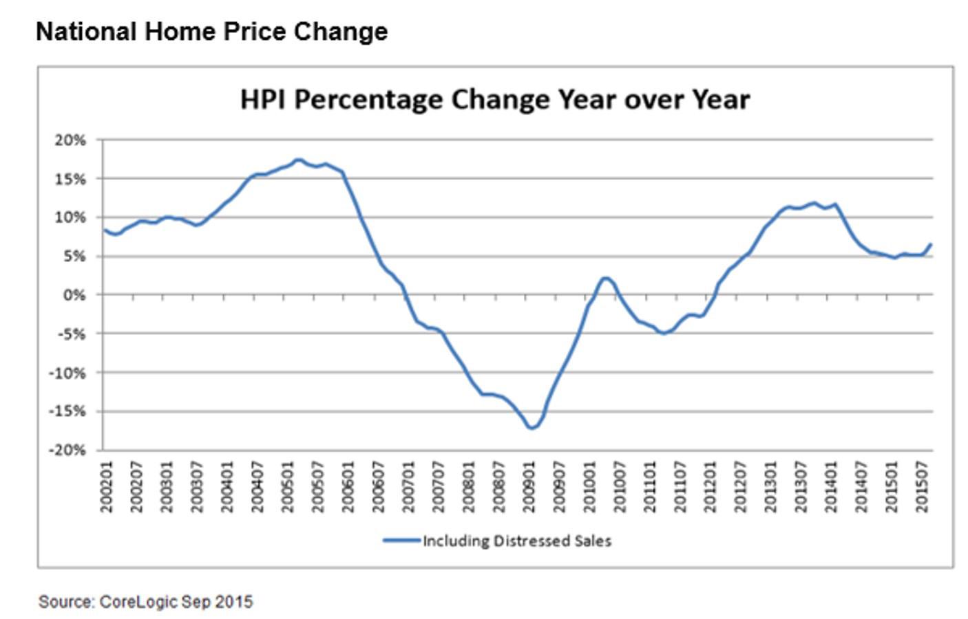 September National Home Price Change