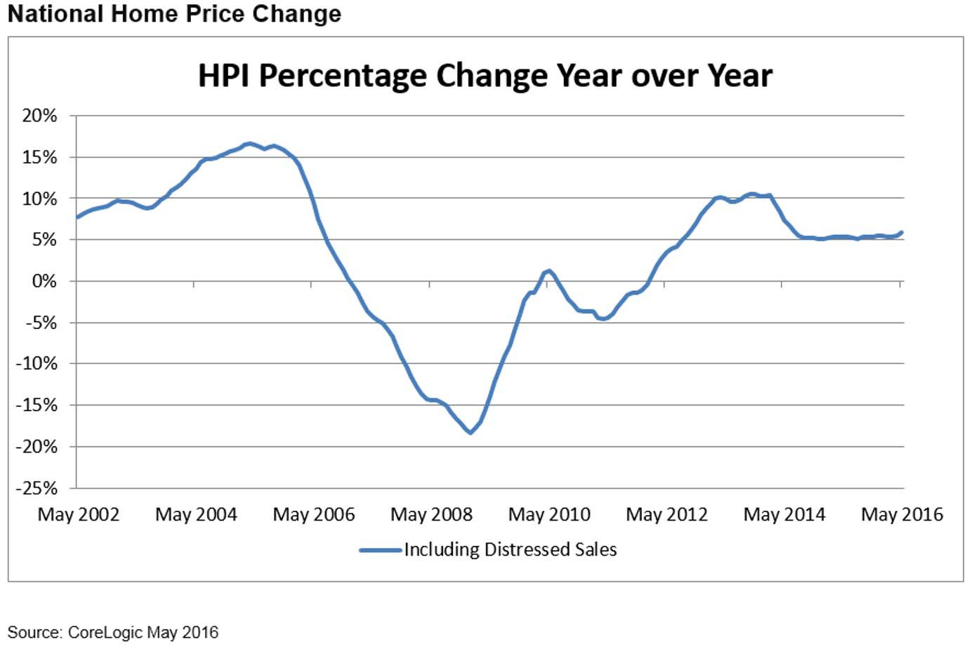 Figure 1: May National Home Price Change Corelogic Us Home Price Report  Shows Prices Up
