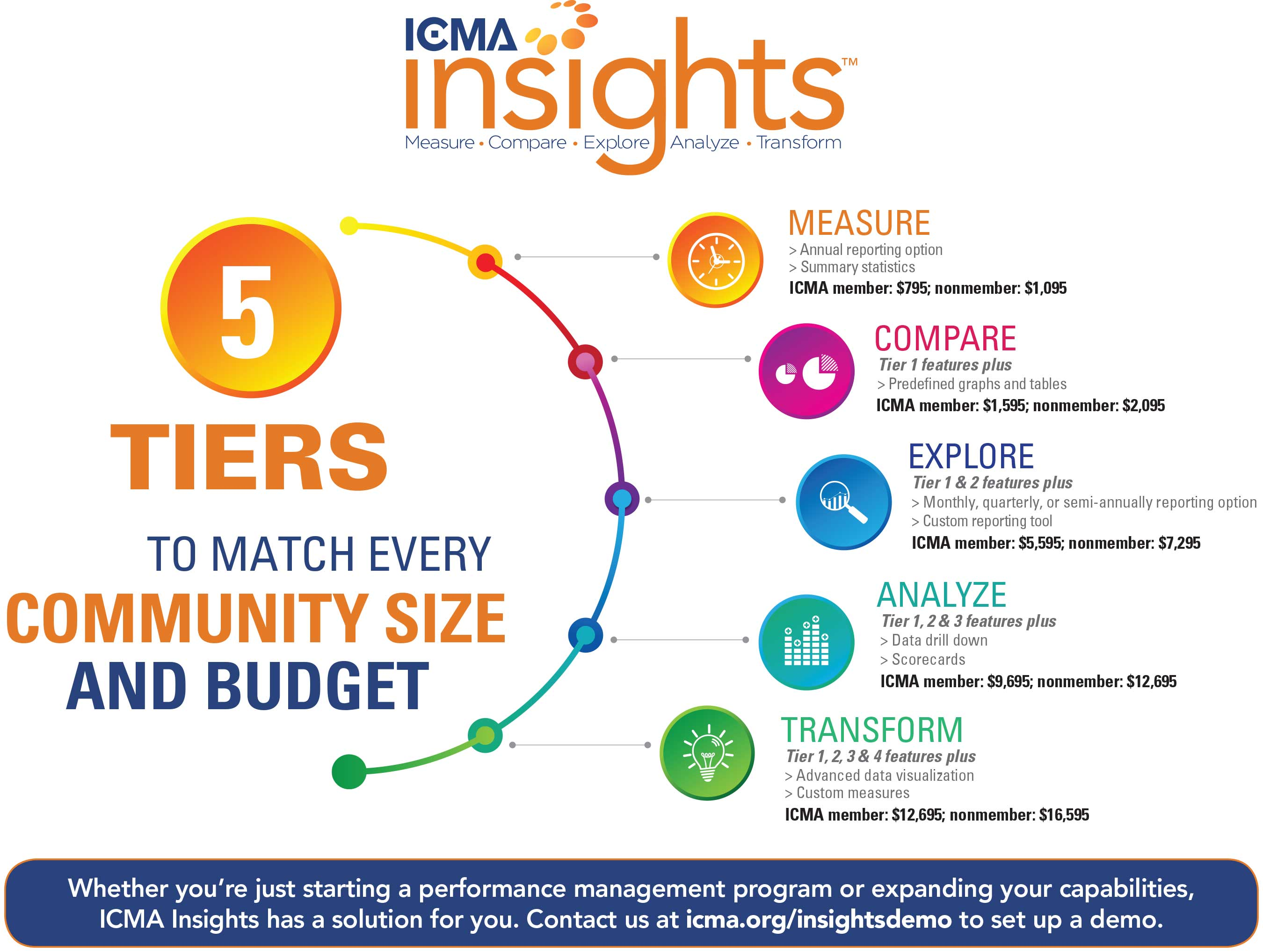 ICMA Insights™ Tiers and Pricing