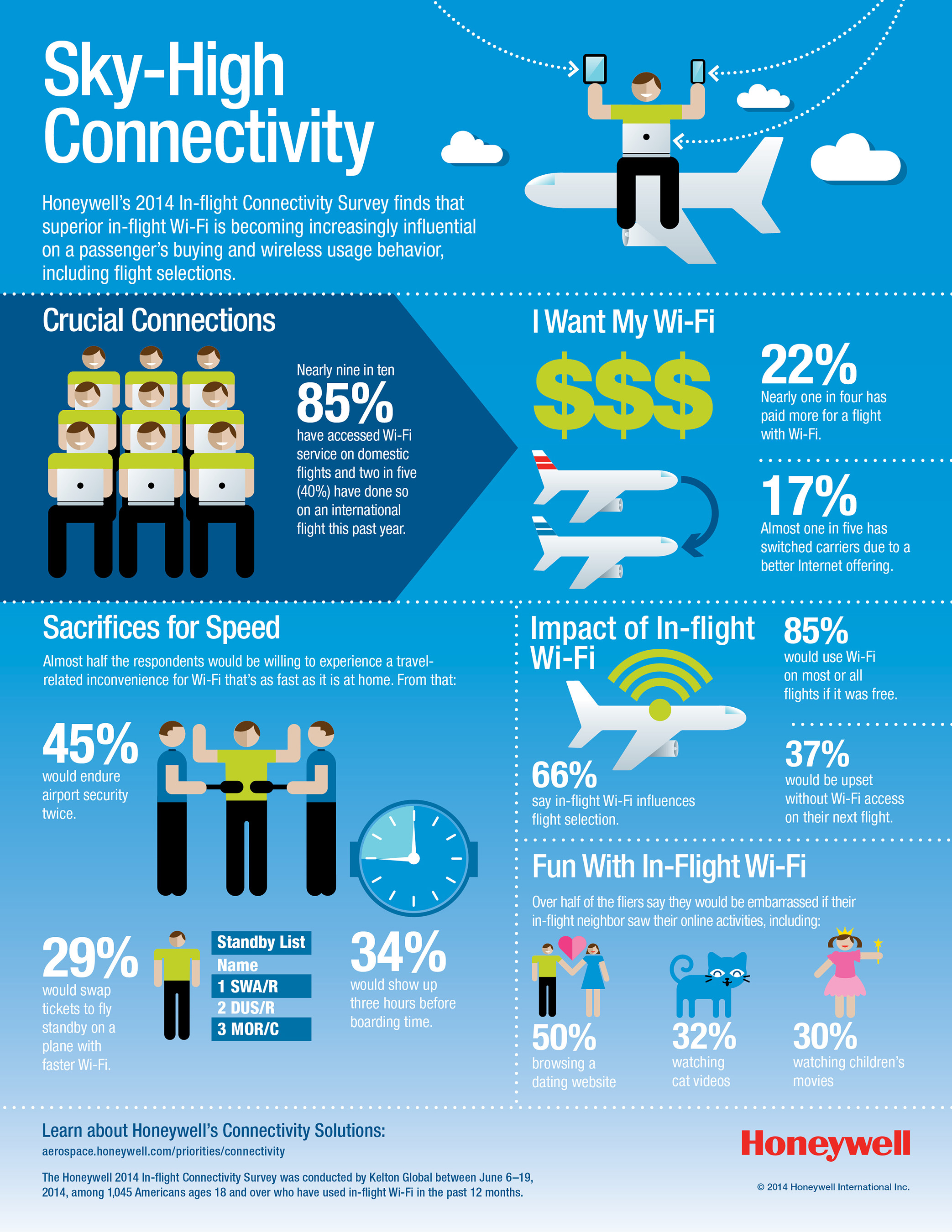 http://www.multivu.com/players/English/7243951-honeywell-survey-what-passengers-demand-from-in-flight-wi-fi/gallery/image/c9c62604-bac7-4afe-9d89-51b6682a5f28.HR.jpg