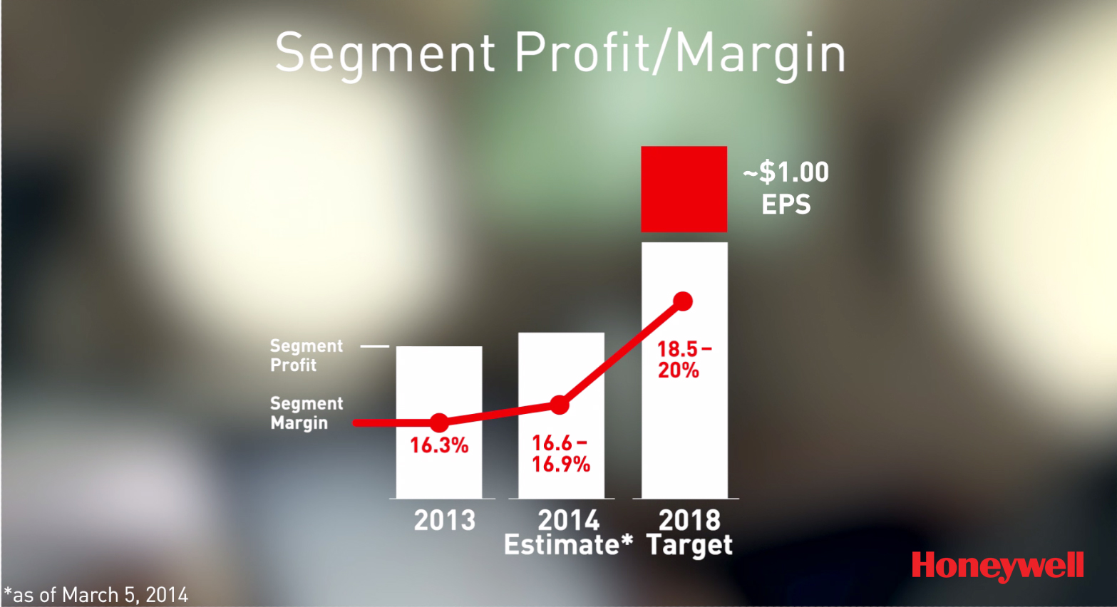 An aggressive, but achievable five-year plan will help Honeywell to generate double-digit earnings growth by 2018.