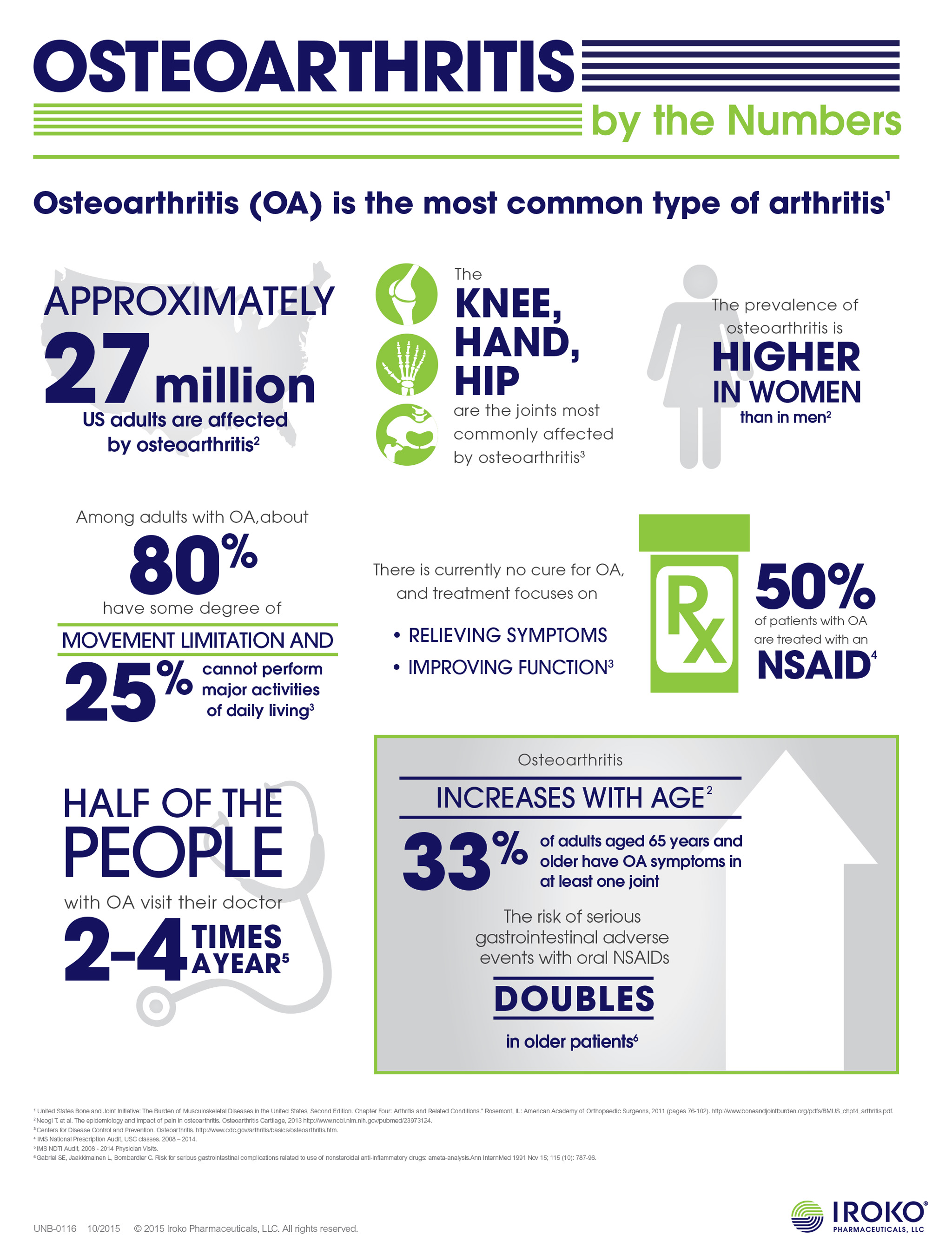 osteoarthritis fact sheet Osteoarthritis (oa) is a type of joint disease that results from breakdown of joint cartilage and underlying bone the most common symptoms are joint pain and.