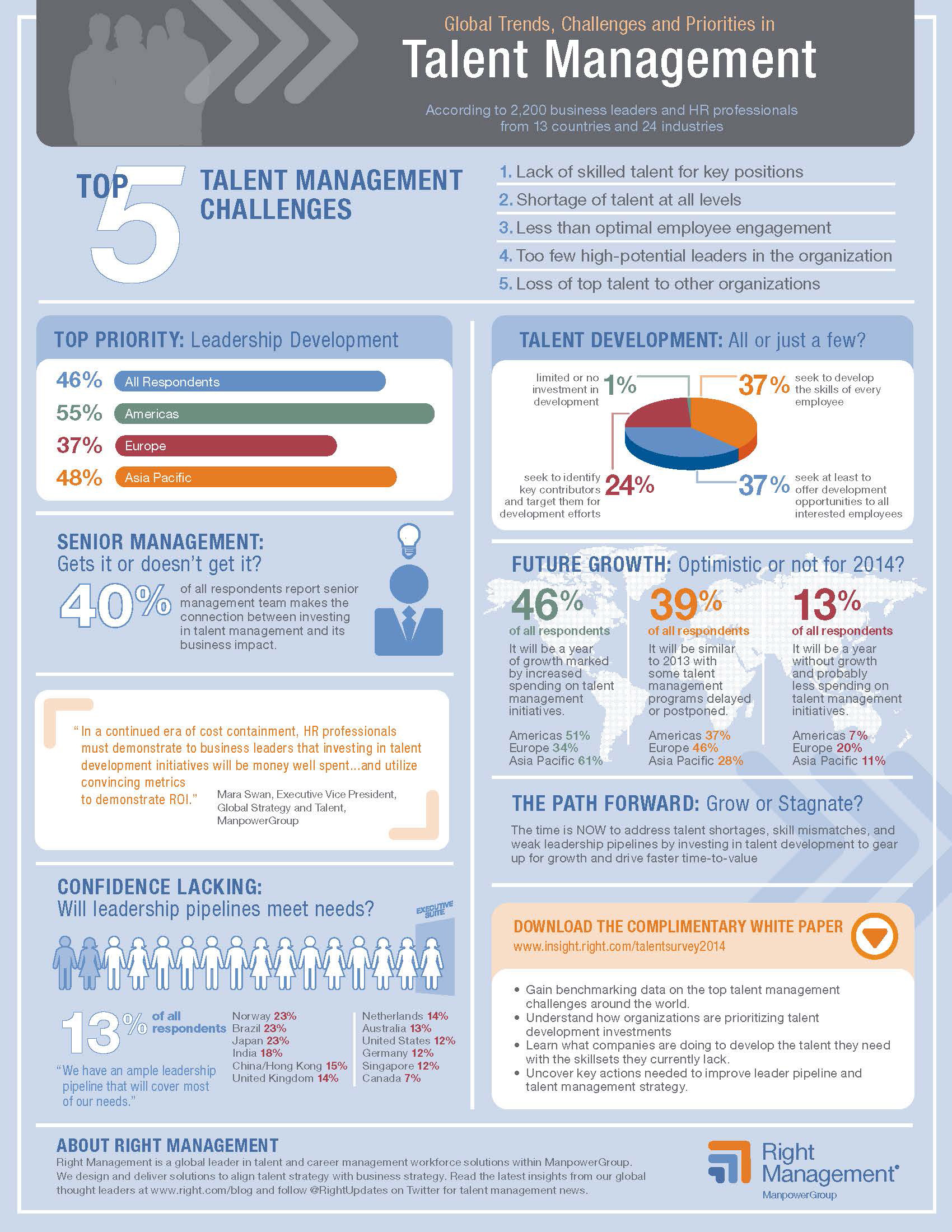 Right Management's latest research reports global trends, challenges and priorities in talent management for 2014.