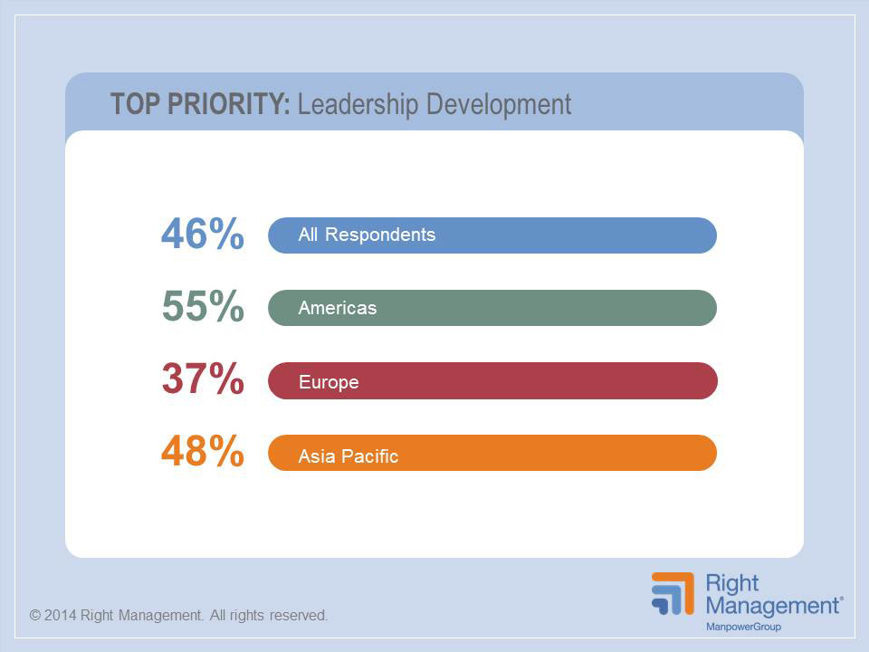 Right Management's latest research on talent management identifies leadership development as the top priorty for 2014.