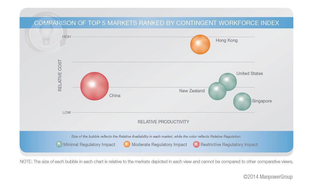 Top 5 markets for contingent workforce engagement are well-balanced in terms of workforce availability, cost efficiency, regulations and productivity. Note how workforce size offsets cost efficiency.