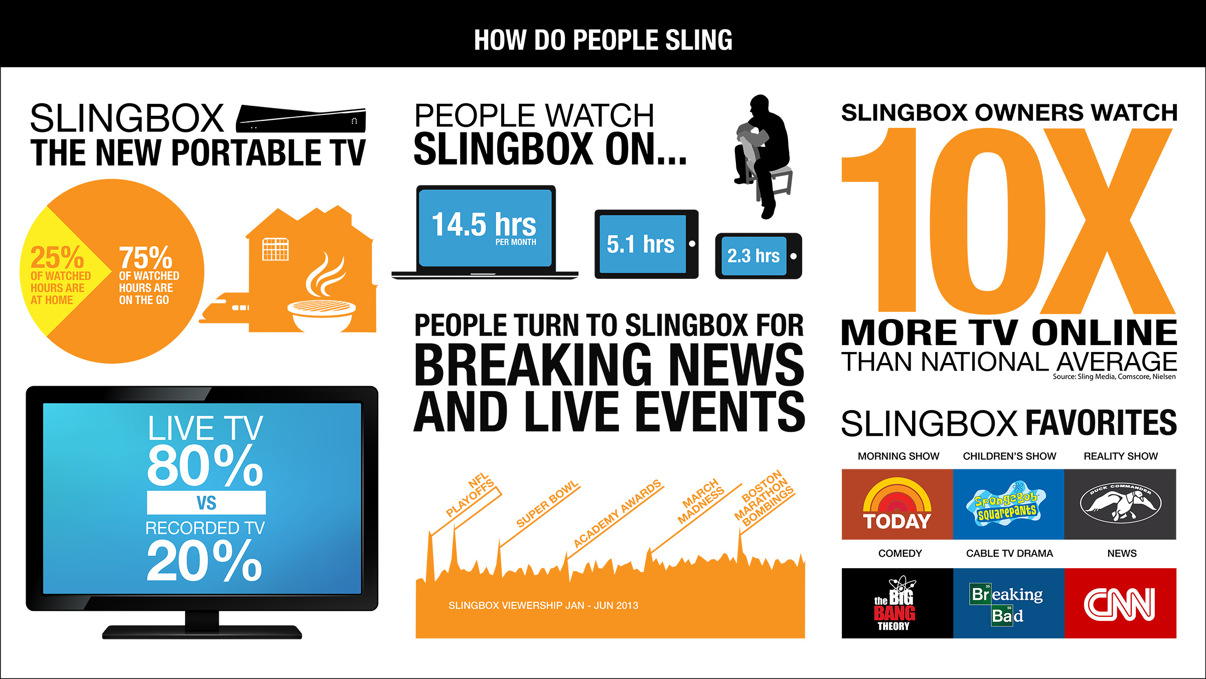 Sling Media Launches Powerful Tv Anywhere Solutions That