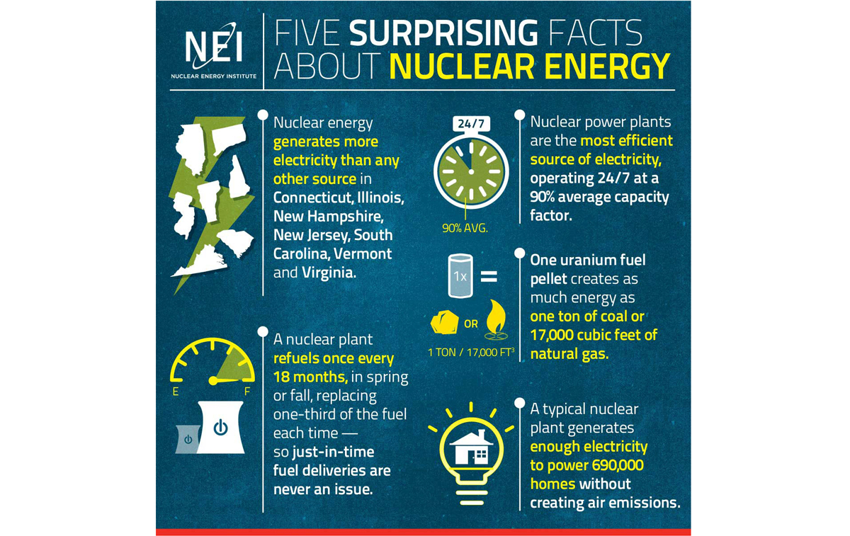 Nuclear Energy Beats the Heat in Summer