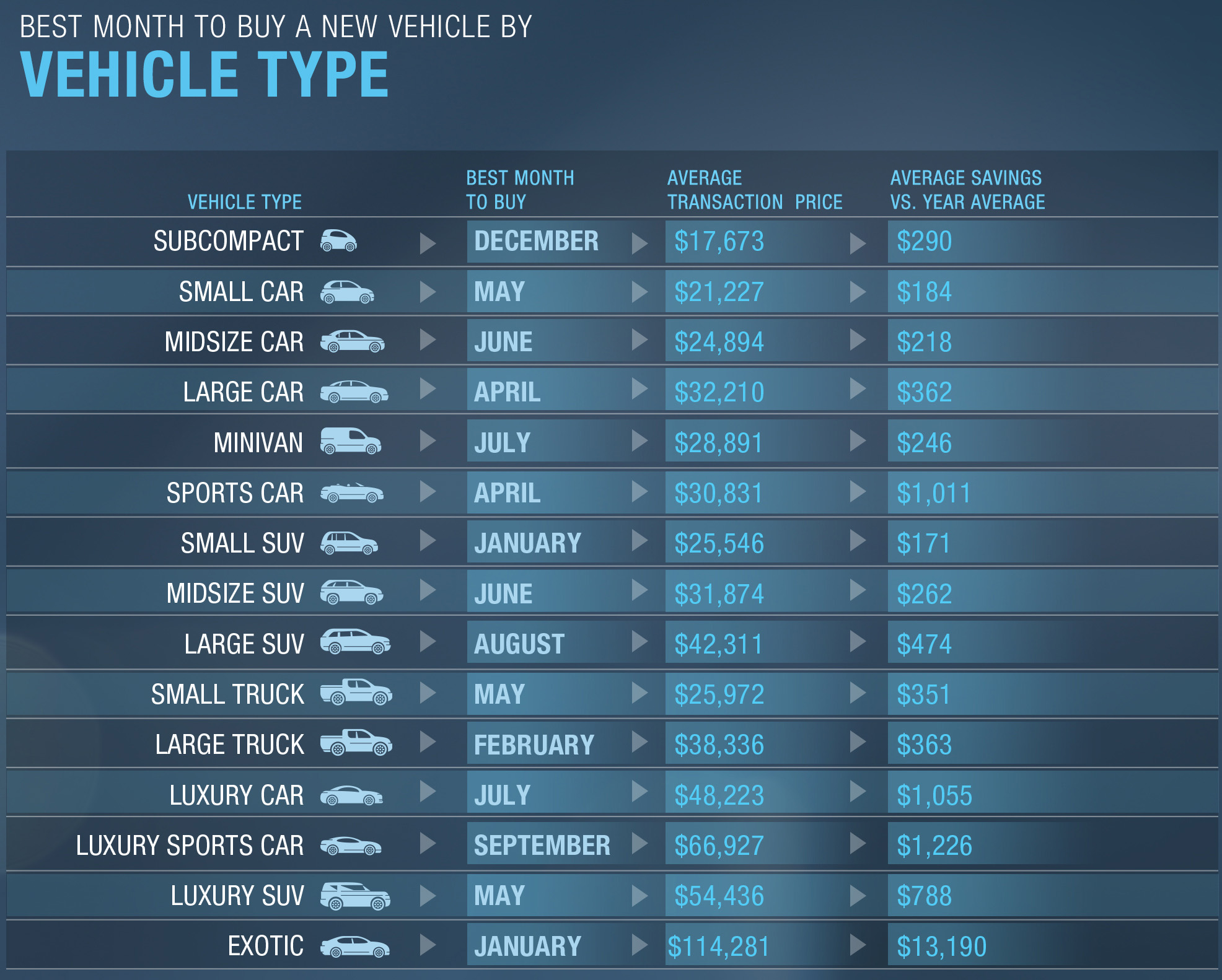 Best Month to Buy a New Vehicle by Vehicle Type