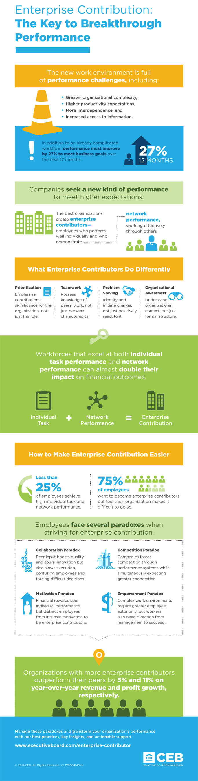 Infographic: Enterprise Contributors-The Key to Breakthrough Performance