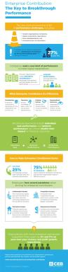 Infographic: Enterprise Contributors-The Key to Breakthrough Performance